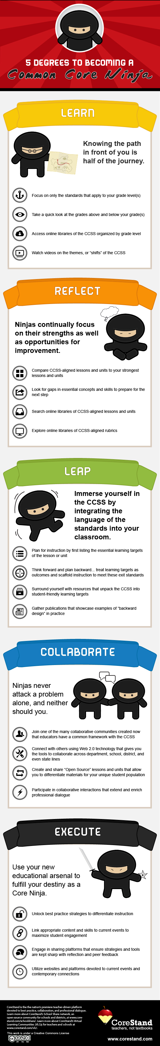5-degrees-to-becoming-a-common-core-ninja-infographic_515dbc6db7f77
