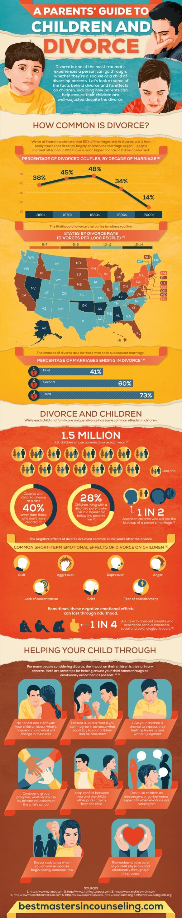divorce-and-children