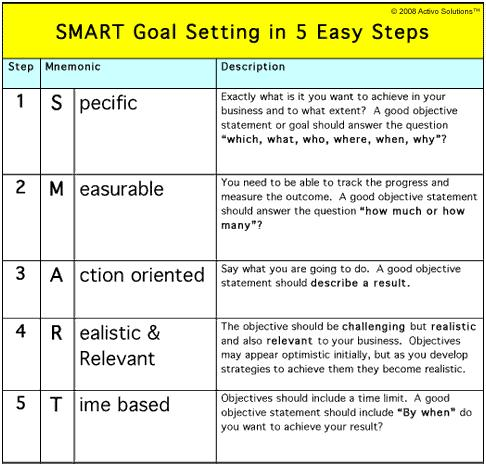 How to write a smart goals