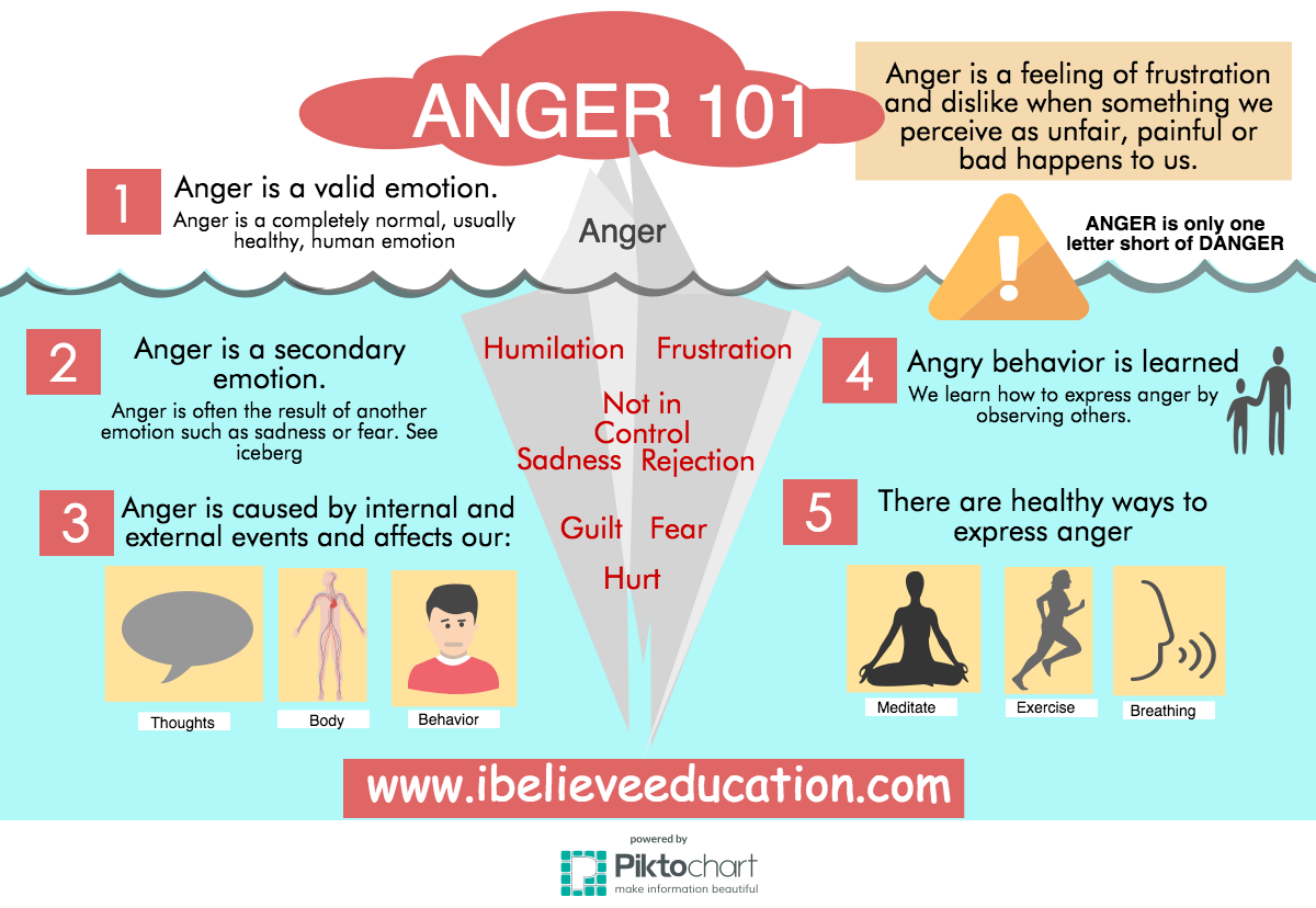 Anger-101.png