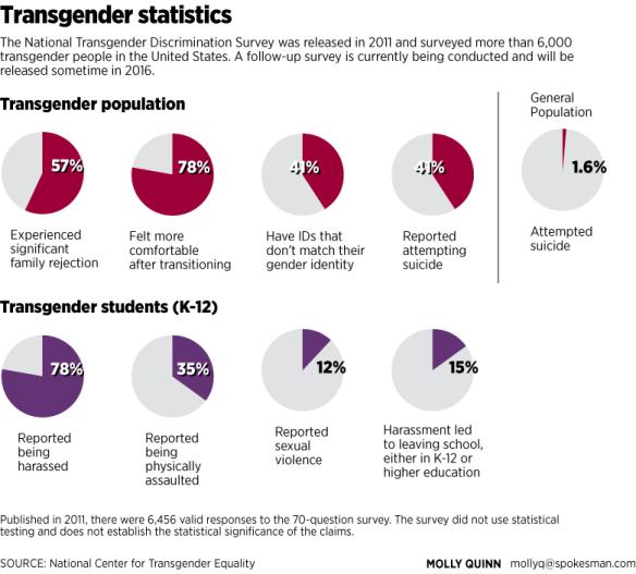 transgender-statistics_t1024