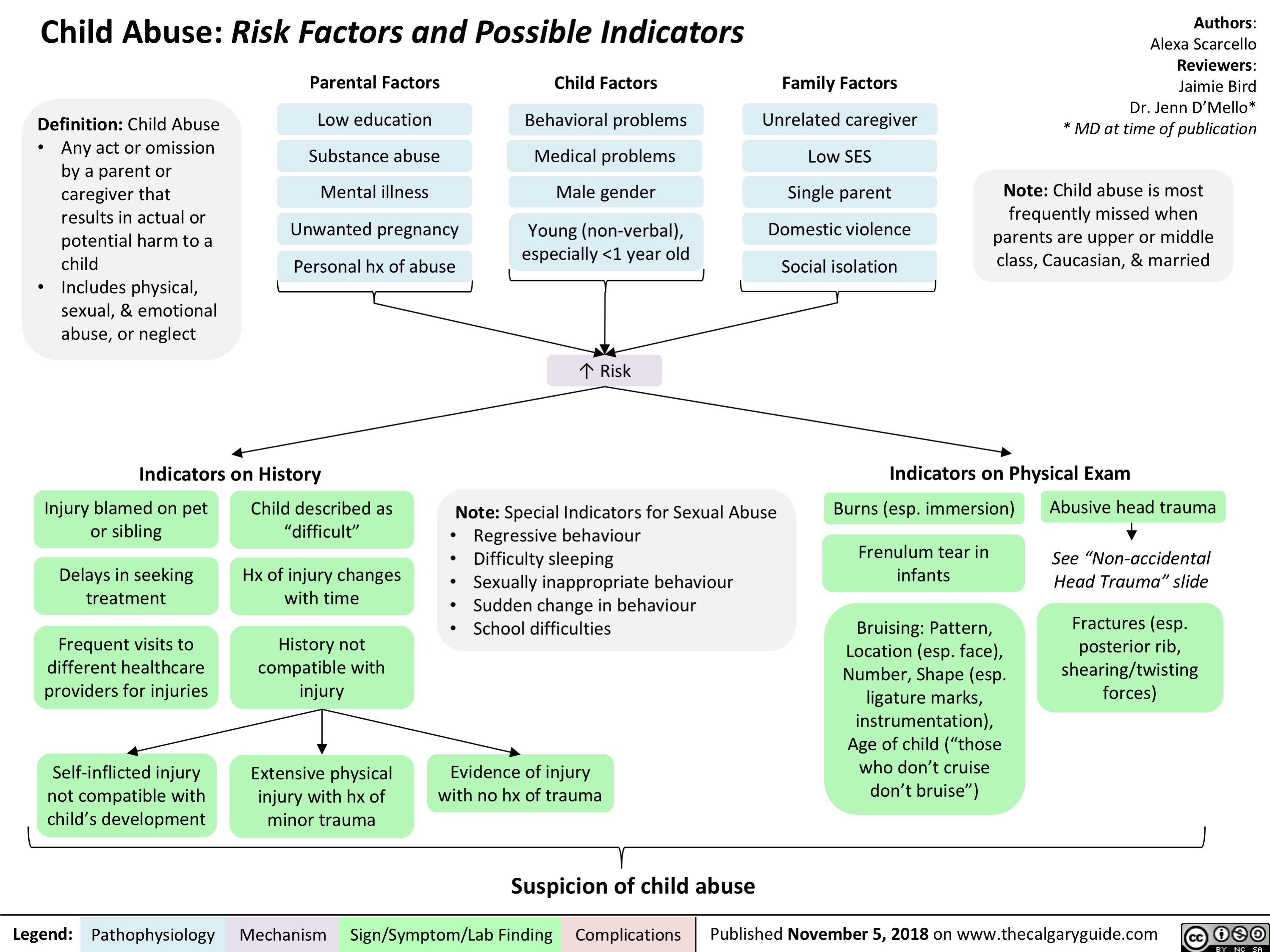 child-abuse-risk-factors-and-possible-indicators_final
