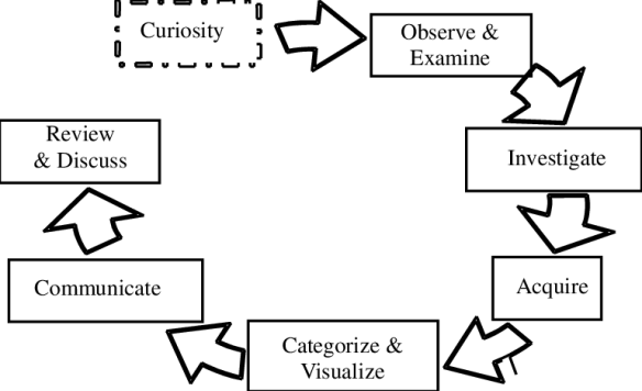 the-6-steps-of-curiosity-based-learning
